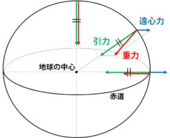 重力は地球の引力と遠心力との合力
