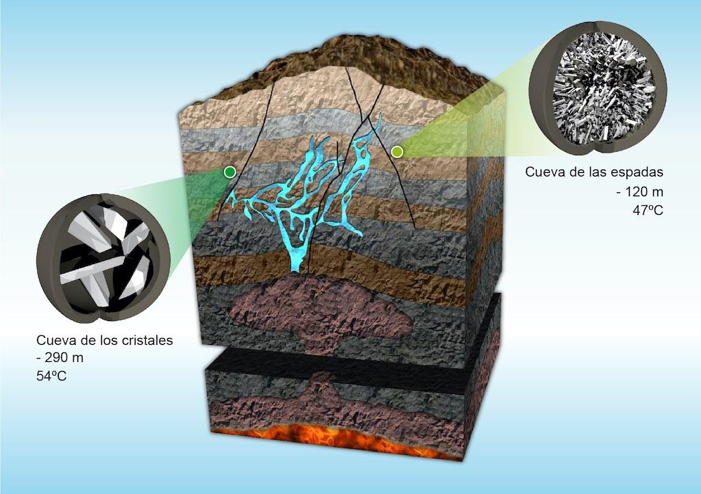 ナイカ鉱山クリスタルの洞窟の模式図