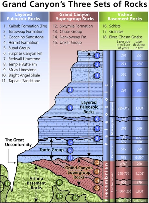 グランドキャニオンの3つの地層グループ