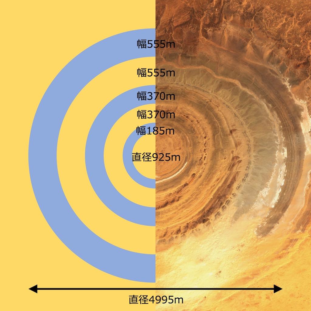 サハラの目(リシャット構造)とプラトンによるアトランティスの都の構造との比較